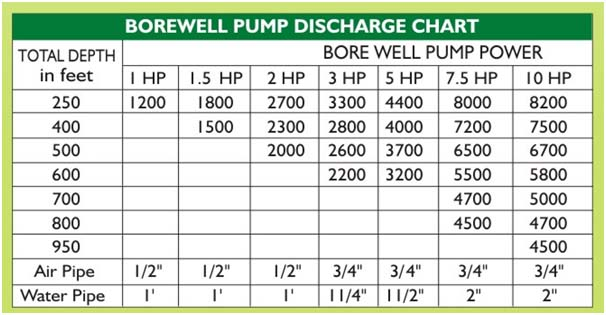 bore-well-pump-discharge-chart